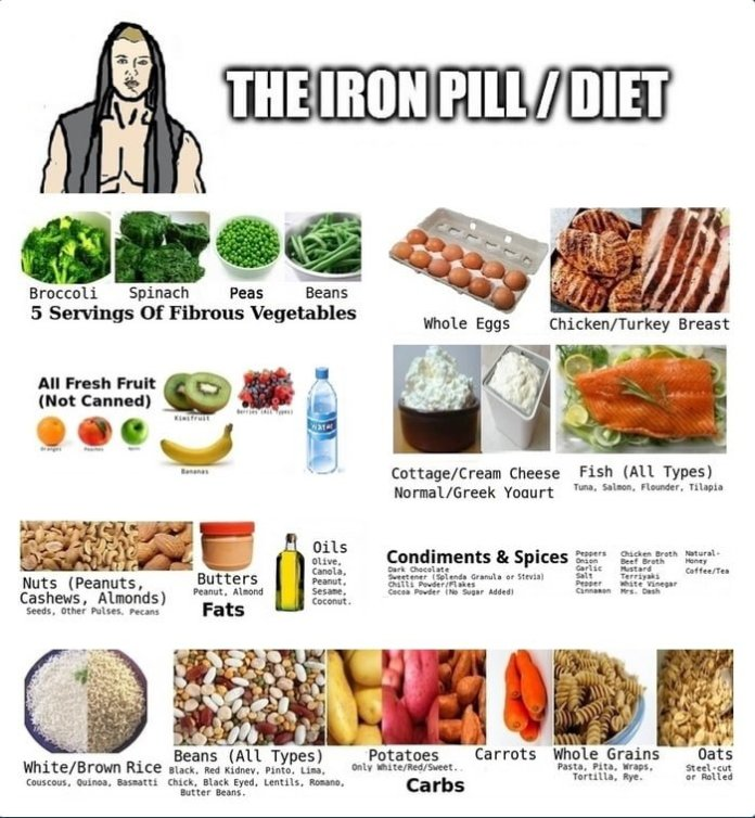 What Foods To Avoid With High Iron Content