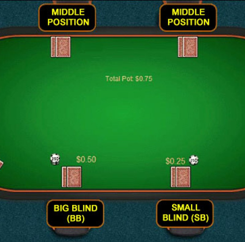 Image result for poker online position