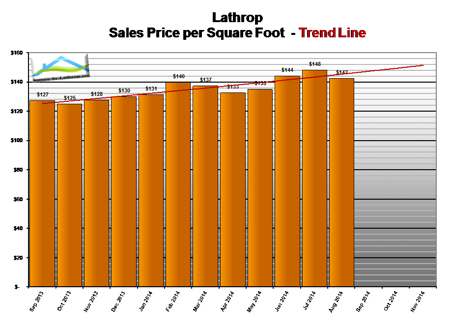 14aug-lathrop-ca-home-prices-per-square-foot