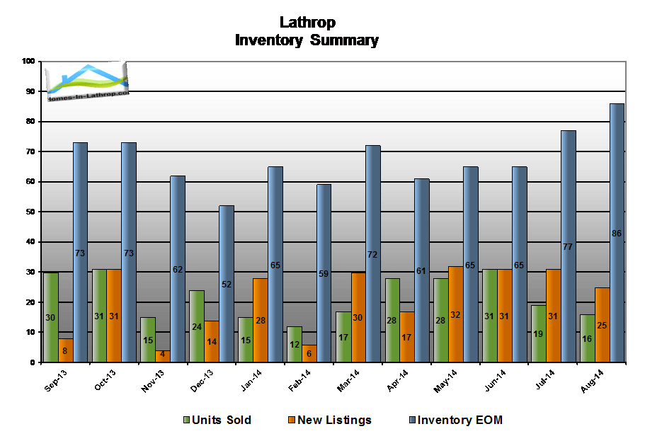 14aug-lathrop-ca-housing-inventory-summary
