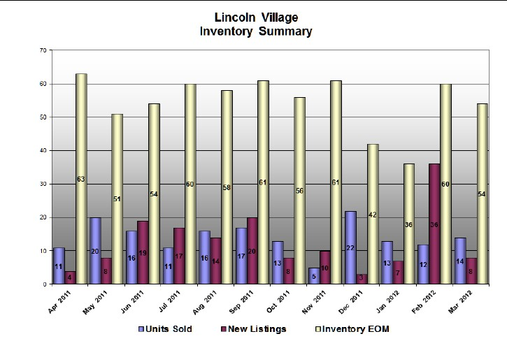 Lincoln Village West Stats for March 2012