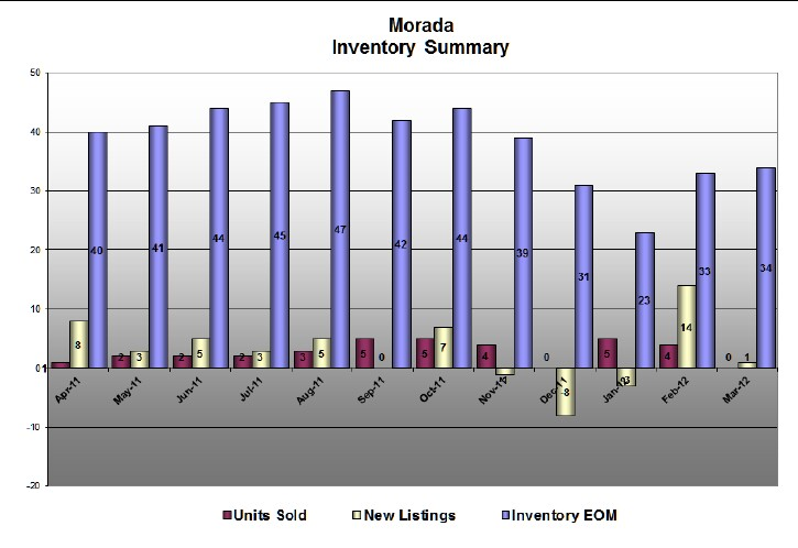 Morada Stats for March 2012