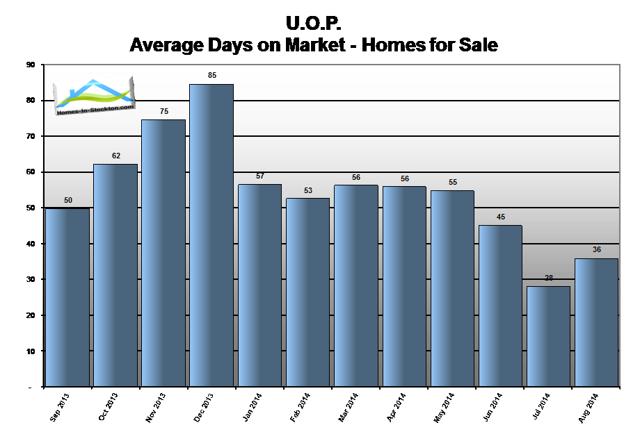 14aug-uop-ca-homes-average-days-on-market