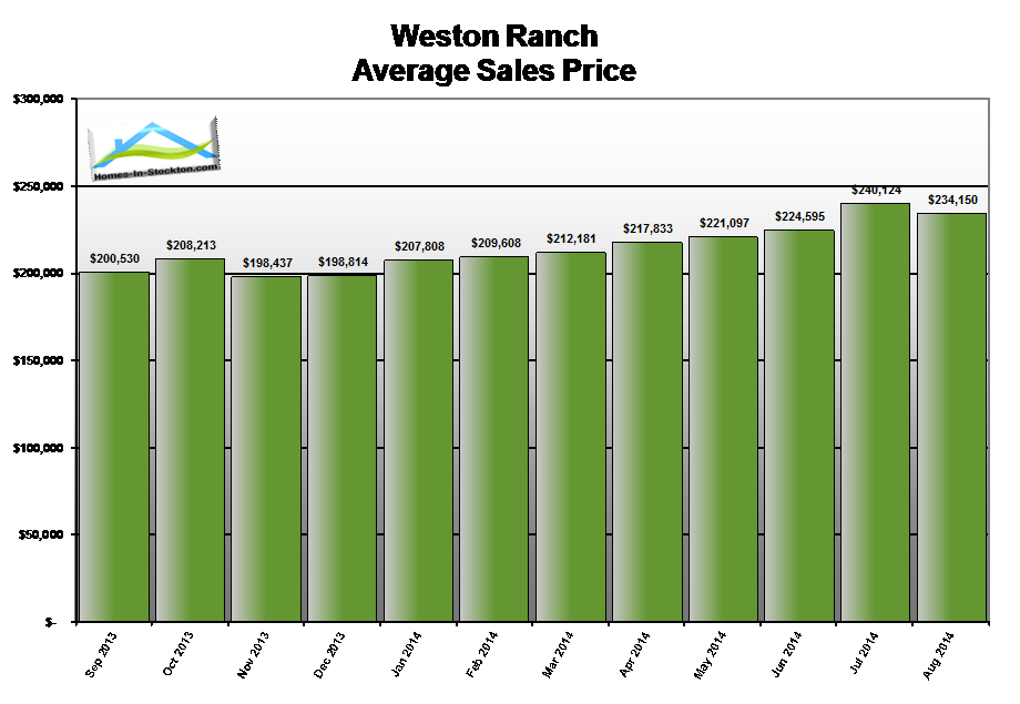 14aug-weston-ranch-ca-average-home-sales-price
