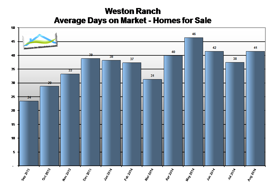 14aug-weston-ranch-ca-homes-average-days-on-market