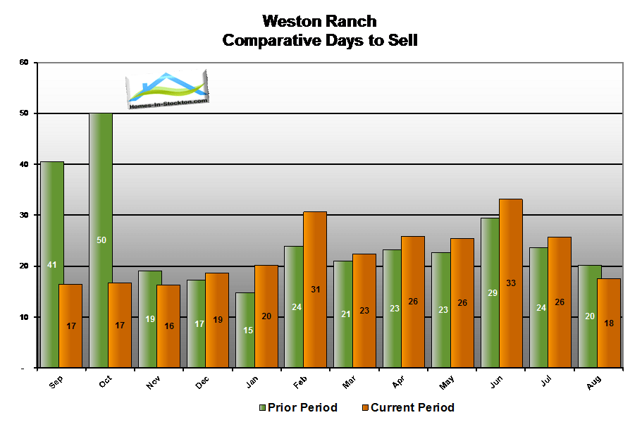 14aug-weston-ranch-ca-number-days-to-sell-home