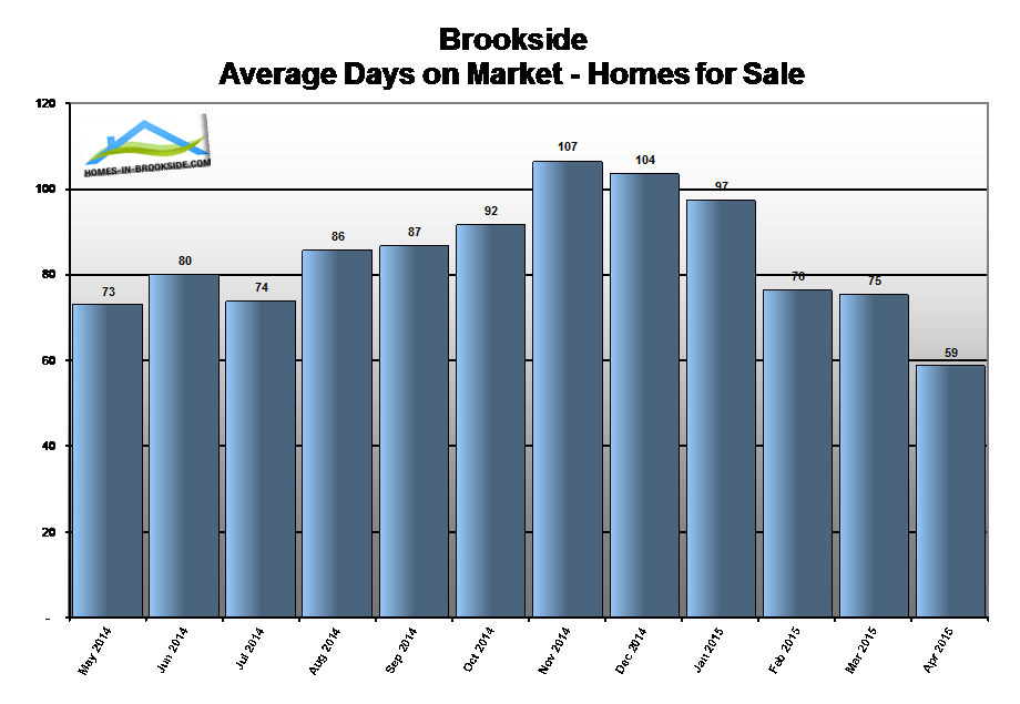 15apr-brookside-ca-homes-average-days-on-market