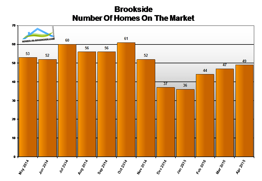 15apr-brookside-ca-number-homes-for-sale