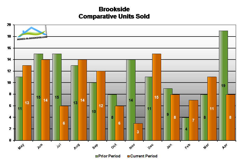 15apr-brookside-ca-number-homes-sold-compared-to-last-year