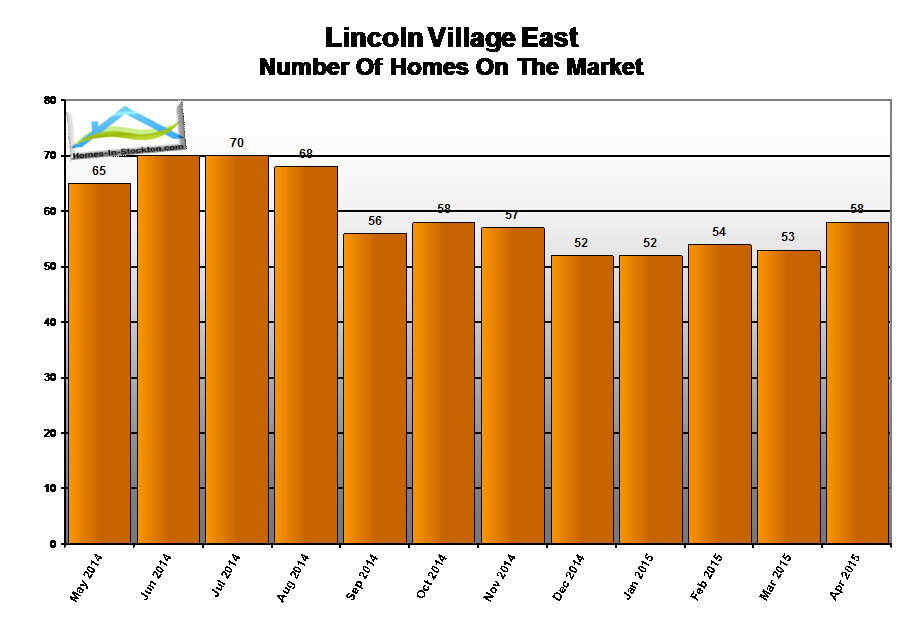 15apr-lincoln-village-ca-number-homes-for-sale