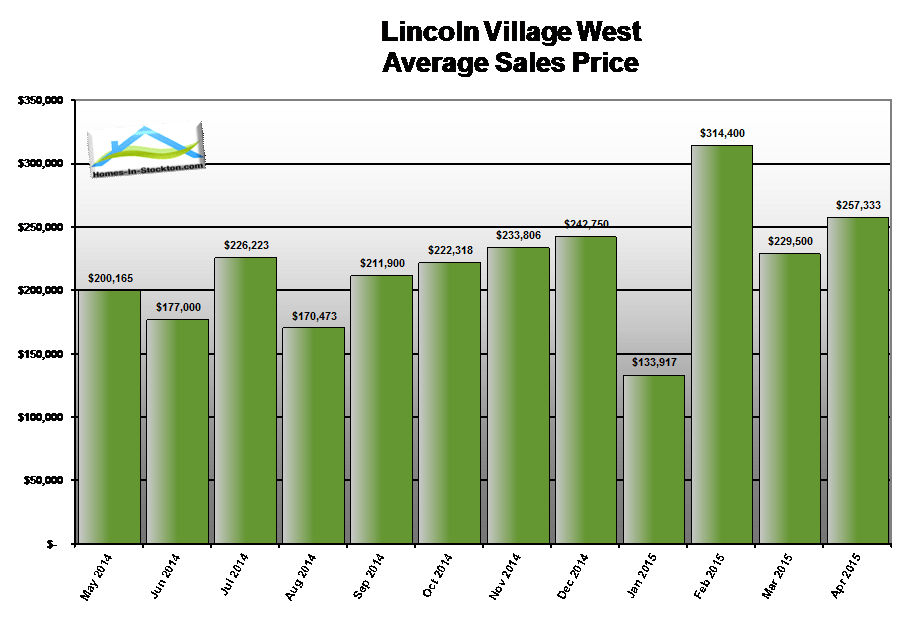 15apr-lincoln-village-west-ca-average-home-sales-price