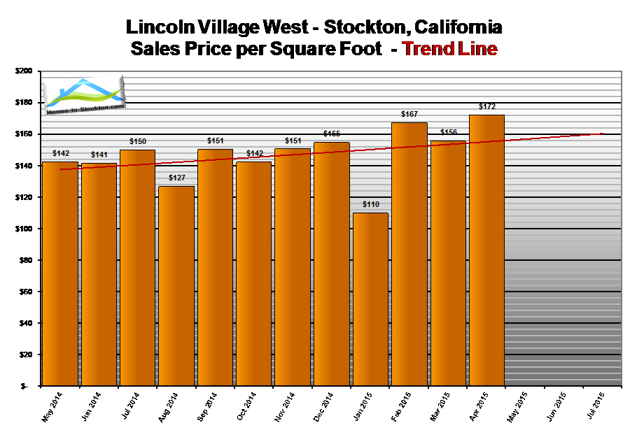 15apr-lincoln-village-west-ca-home-prices-per-square-foot