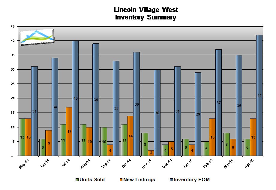 15apr-lincoln-village-west-ca-housing-inventory-summary