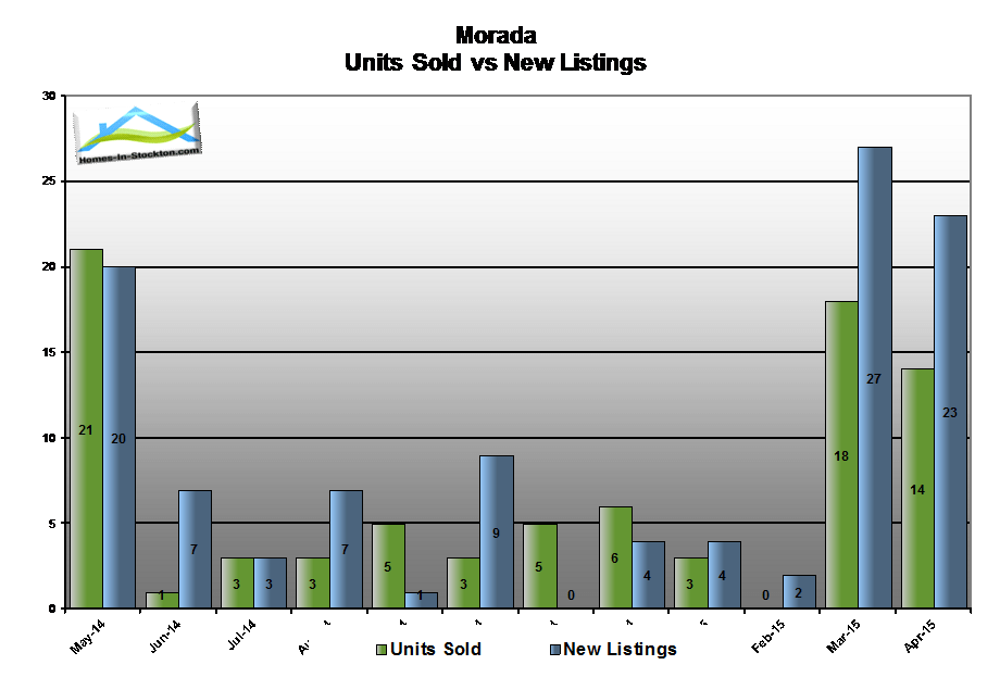 15apr-morada-ca-number-homes-sold-compared-to-listed