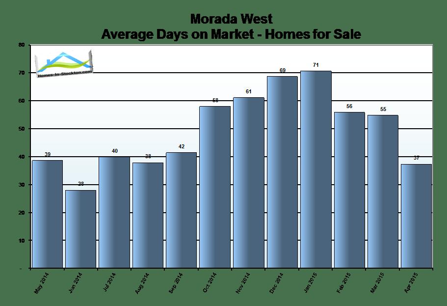15apr-morada-west-ca-homes-average-days-on-market