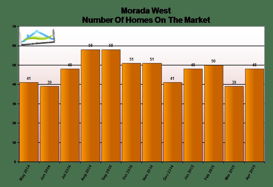 15apr-morada-west-ca-number-homes-for-sale