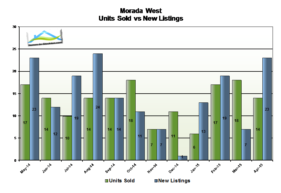 15apr-morada-west-ca-number-homes-sold-compared-to-listed