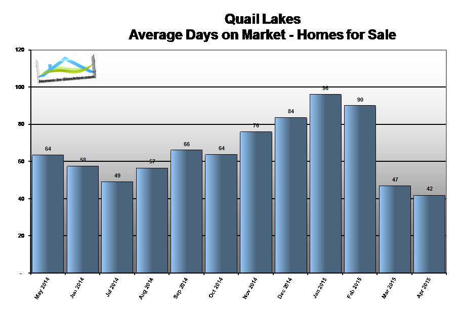 15apr-quail-lakes-ca-homes-average-days-on-market