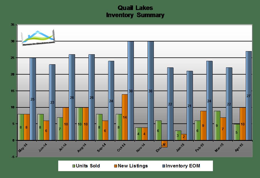 15apr-quail-lakes-ca-housing-inventory-summary