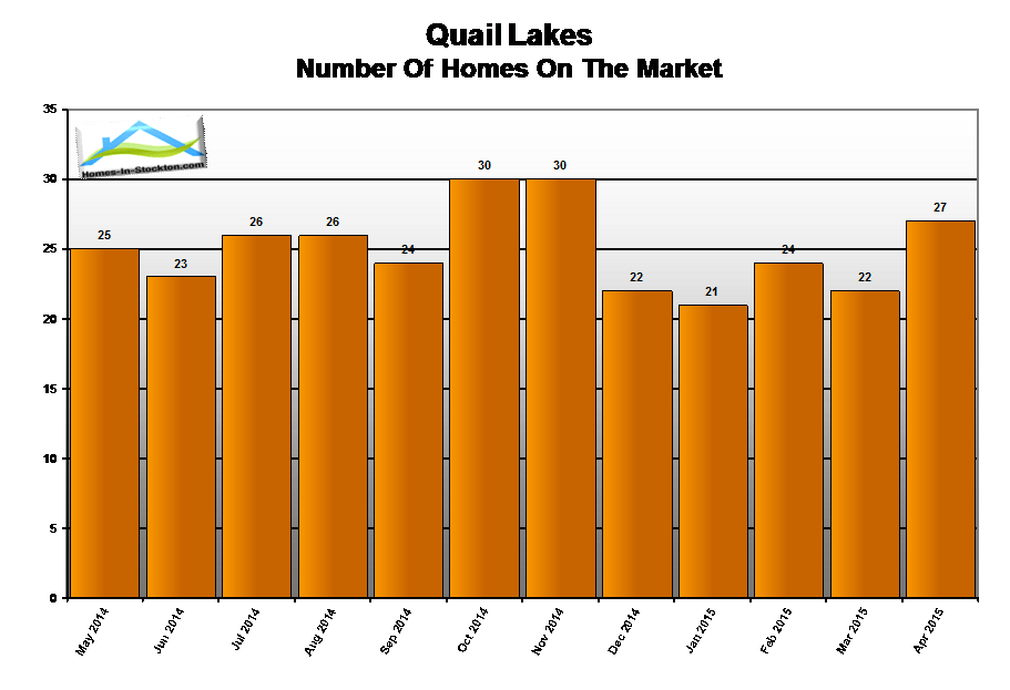 15apr-quail-lakes-ca-number-homes-for-sale