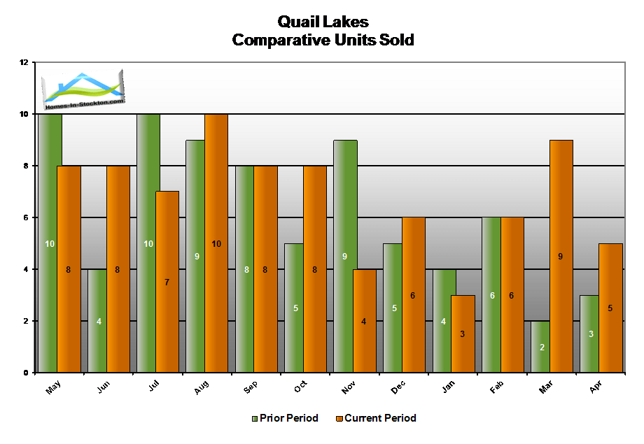 15apr-quail-lakes-ca-number-homes-sold-compared-to-last-year