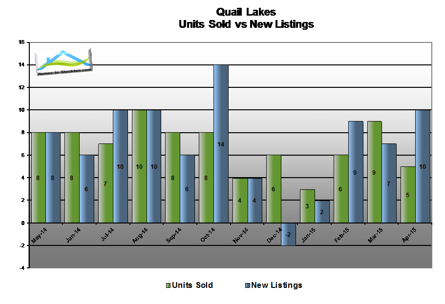 15apr-quail-lakes-ca-number-homes-sold-compared-to-listed