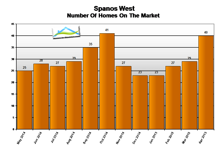 15apr-spanos-west-ca-number-homes-for-sale
