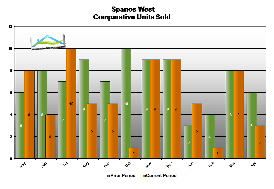 15apr-spanos-west-ca-number-homes-sold-compared-to-last-year