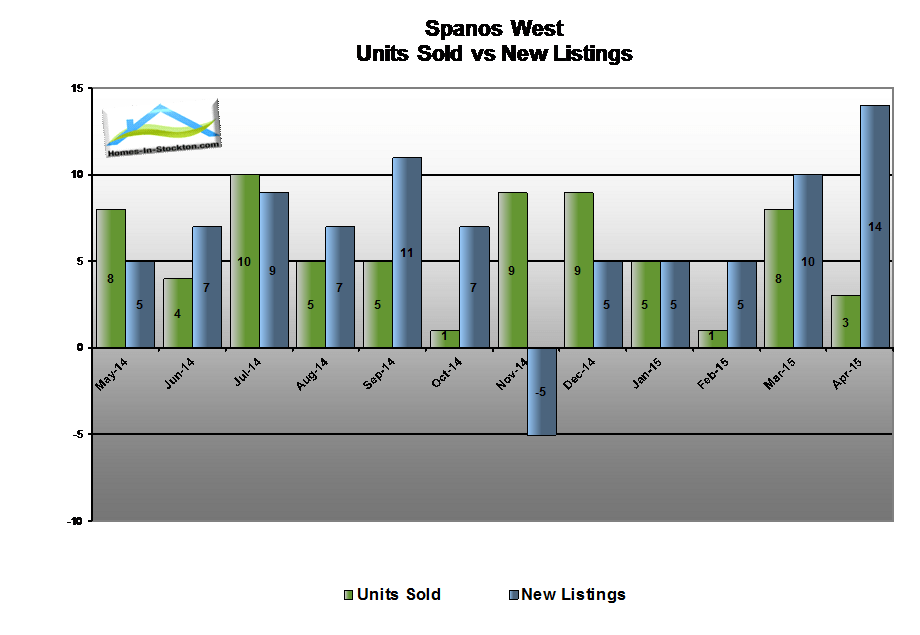 15apr-spanos-west-ca-number-homes-sold-compared-to-listed