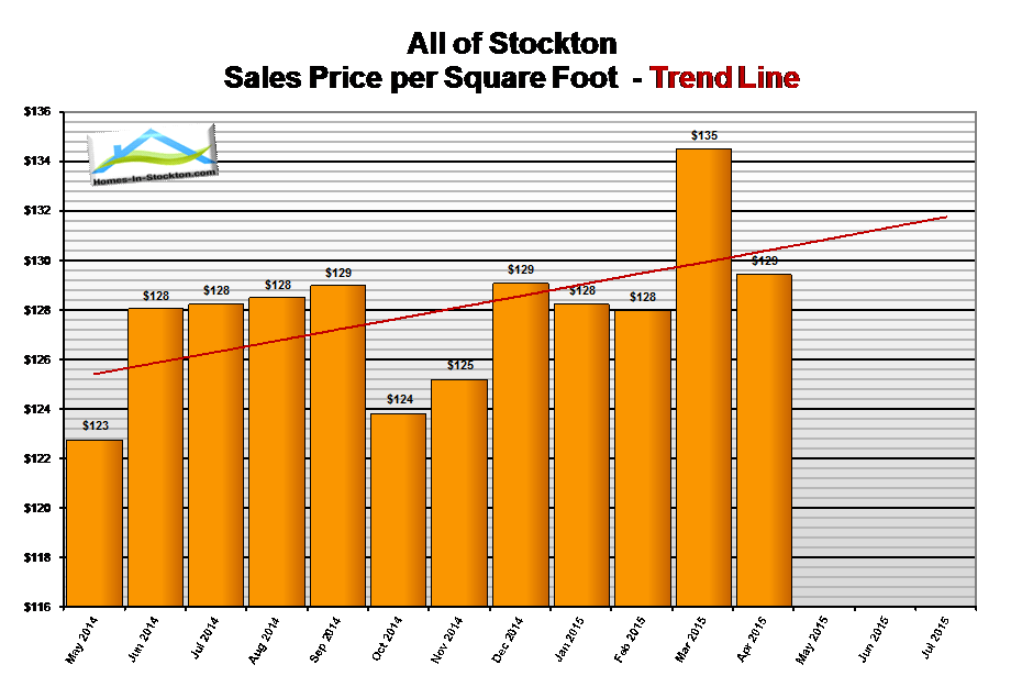 15apr-stockton-ca-housing-inventory-summary