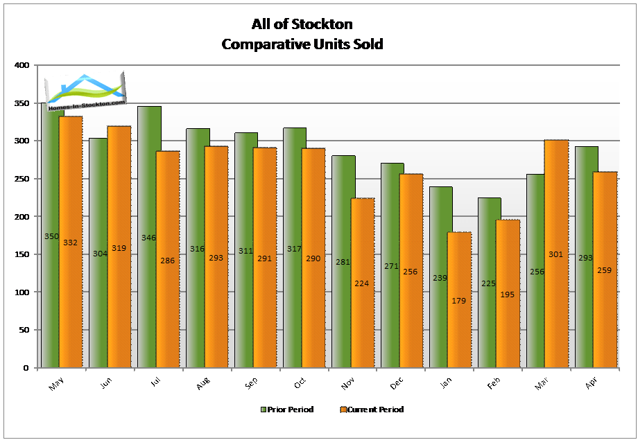 15apr-stockton-ca-number-homes-sold-compared-to-last-year
