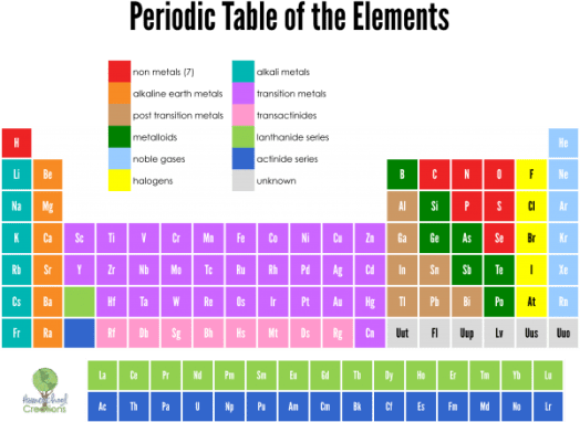 Printable periodic table poster periodic diagrams science periodic table of elements cards free printable urtaz Gallery