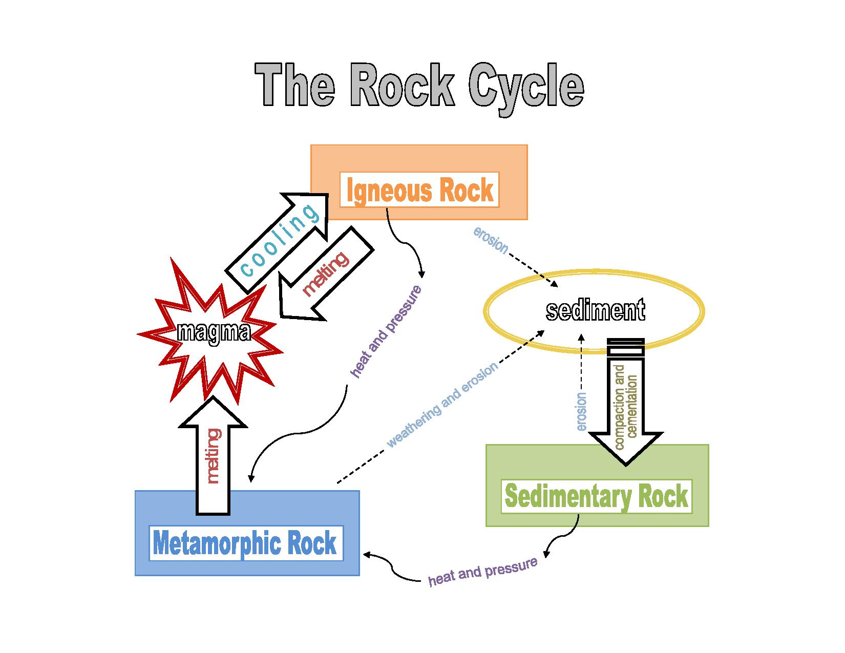 Rock Cycle Review Worksheet