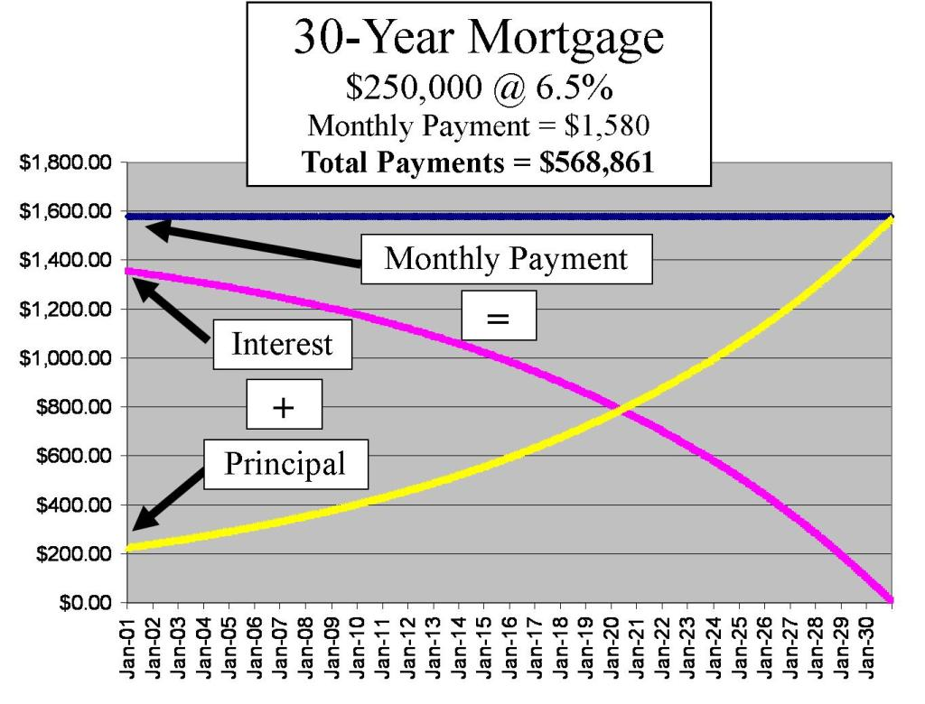 1.  30-year Mortgage