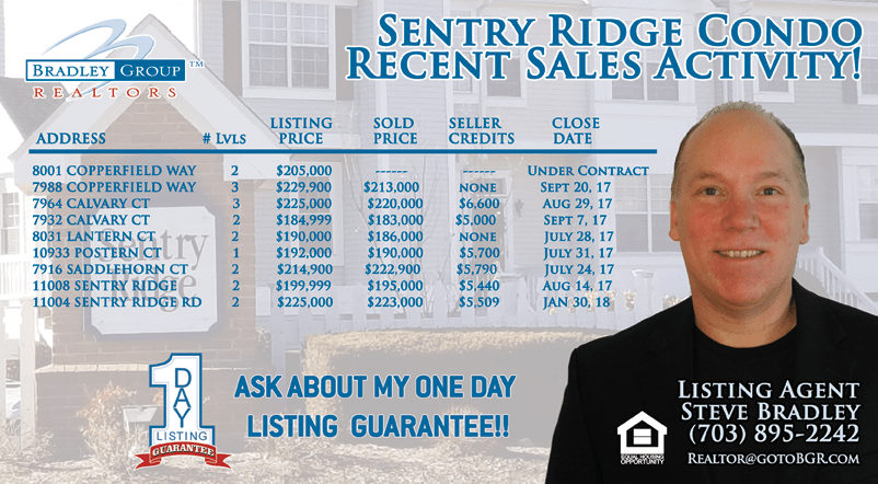 Sentry Ridge Condo Manassas VA Past Sales