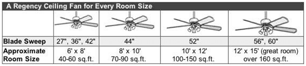 Sizing ceiling fans to room size energywarden 25 diffe types of ceiling fan lights ultimate ing guide mozeypictures Image collections