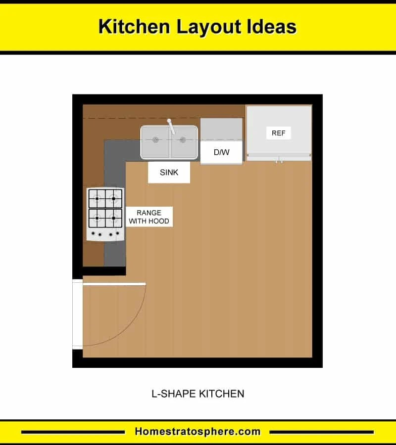 10 Kitchen Layouts 6 Dimension Diagrams 2020