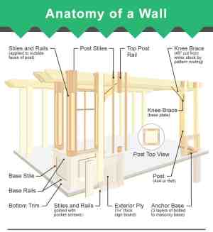 Parts of a Wall (3 Diagrams of Framed Wall and Layers)