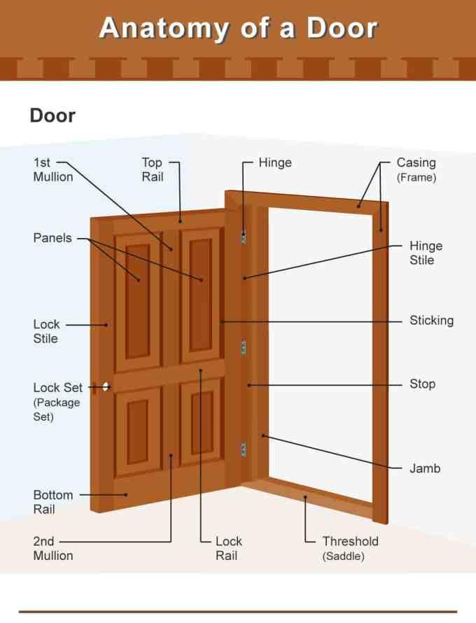 Interior Door Frame Parts Diagram Allframes5