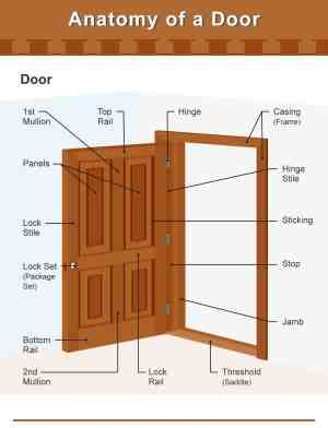 Parts of a Door (Incl Frame, Knob and Hinge Diagrams)