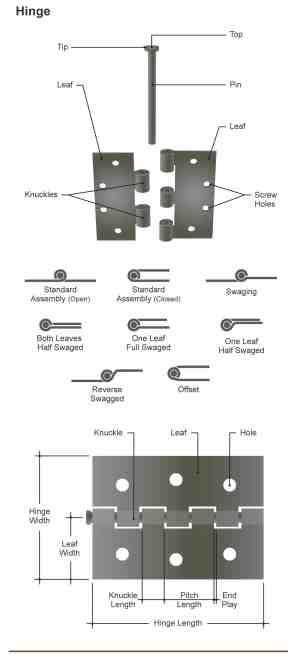 Parts of a Door (Incl Frame, Knob and Hinge Diagrams)