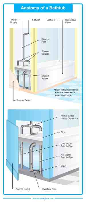 Parts of a Bathtub (Detailed Diagram)