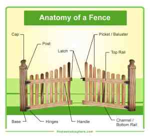 Parts of a Fence Diagrams (Wood and Chain Link Fences)