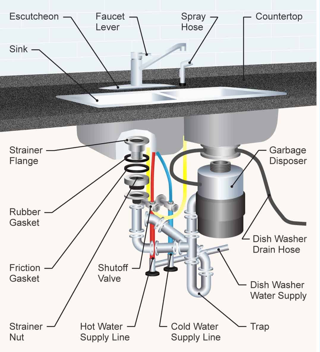 The 35 Parts Of A Kitchen Sink Detailed Diagram