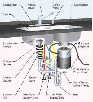 The 35 Parts of a Kitchen Sink (Detailed Diagram)