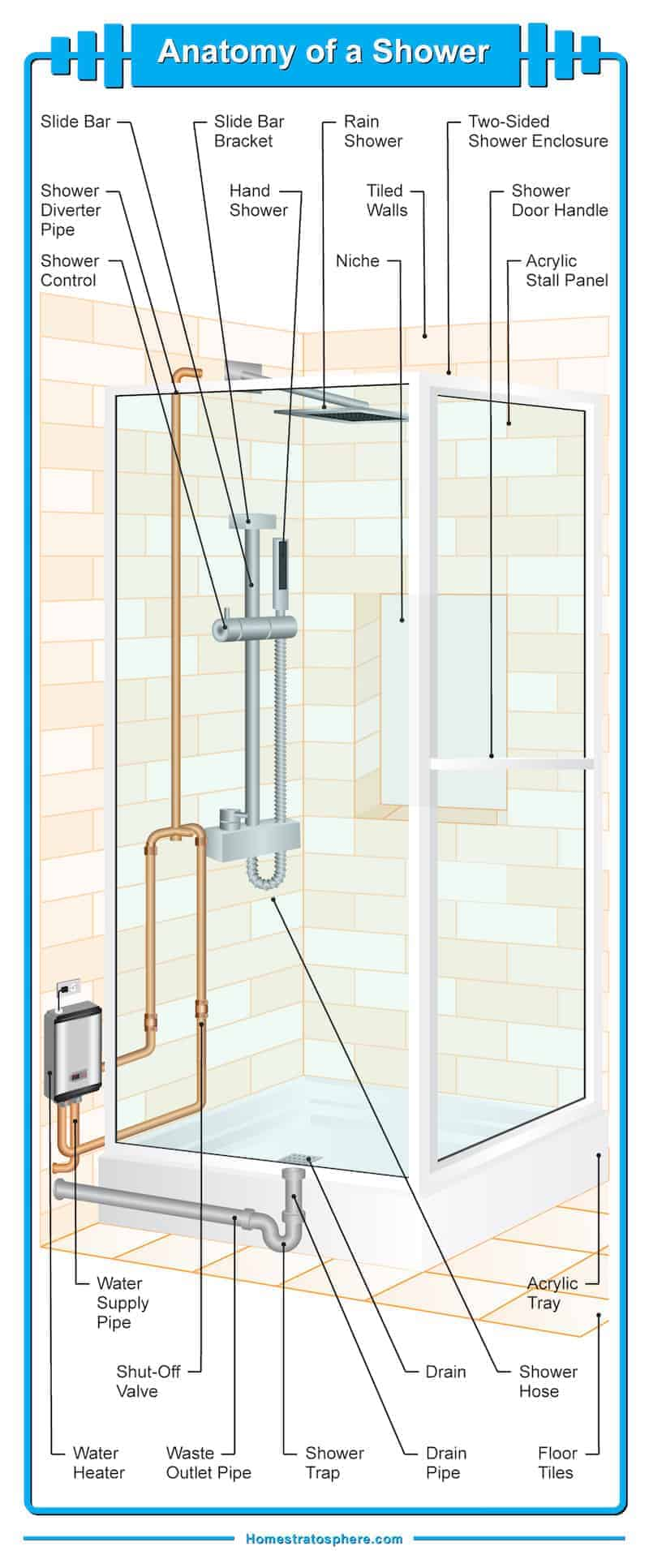 Diagram Of A Shower Reading Industrial Wiring Diagrams