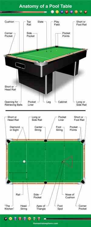 Parts of a Pool Table and Cue (Illustrated Diagrams)