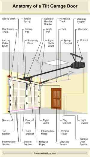 The Many Parts of a Garage Door (Tilt and Roll Style Diagrams)