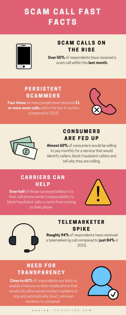 Scam Call fast facts