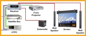 Home Theater Network's Front Projection HDTV  Screens